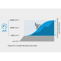 Aggiornamento Software eMTB per eBike Bosch